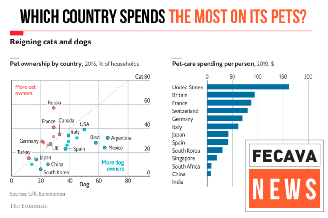 Which country spends the most on its pets?